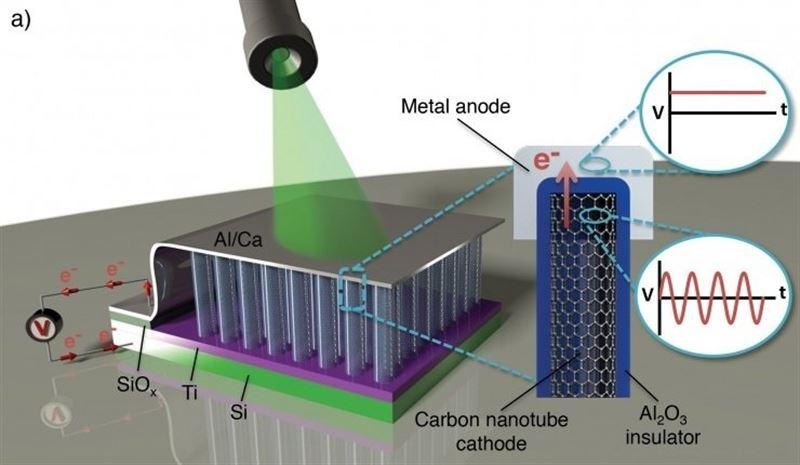 Nueva tecnología permitirá fabricar placas solares más eficientes en un 40%